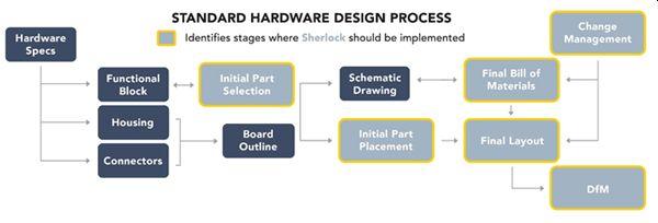 Ansys Sherlock Design Process