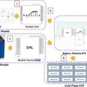 Digital Twin Reduced Order Model