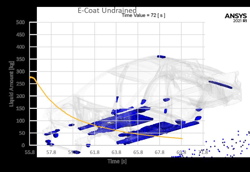 Undrained Ecoat Tracking